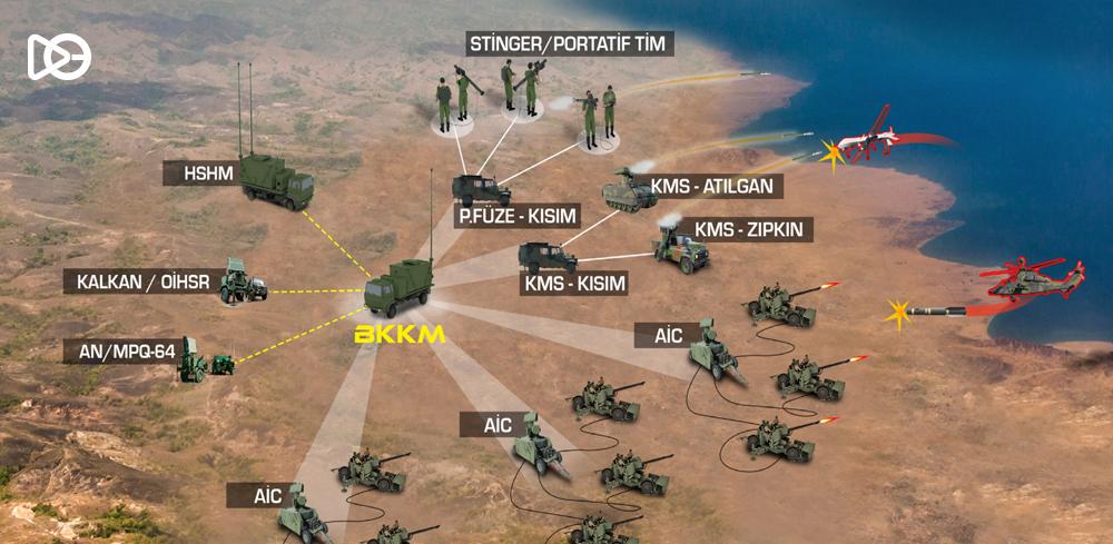 BKKM: Batarya Komuta Kontrol Merkezi