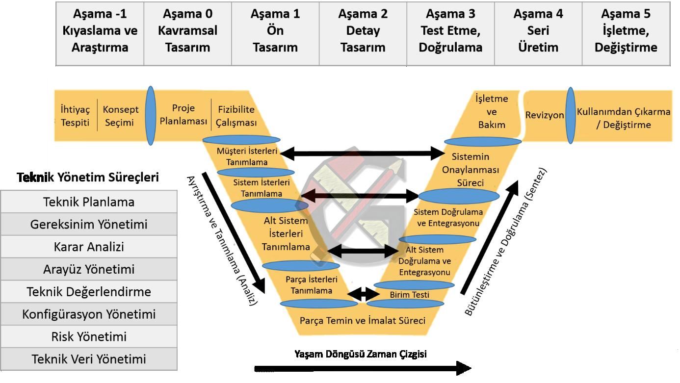 Şekil 1: Sistem Mühendisliği V Diyagramı